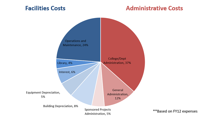 Breakdown of F&A Costs for On-Campus Research